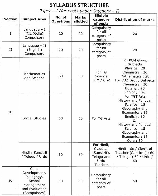 Category -II PET Exam Pattern