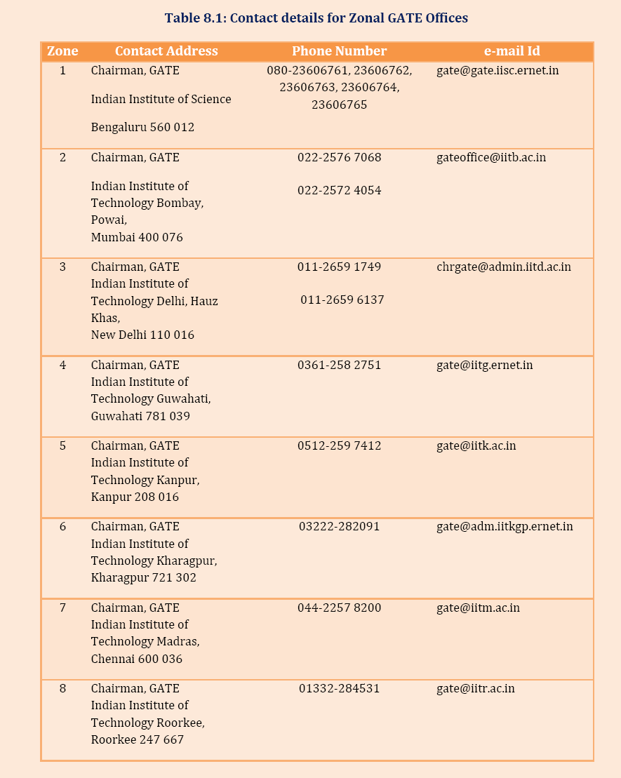GATE Helpline Number