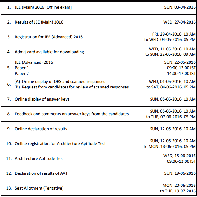 JEE Advance 2021 Important Dates