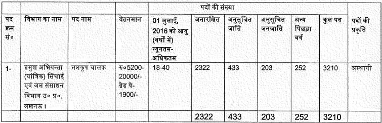 Vacancies in UPSSSC Tubewell Operator Recruitment 2016