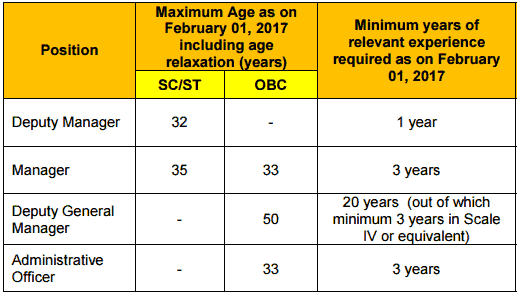 Exim Bank Recruitment Age Limit