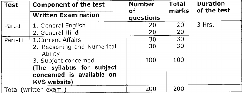 KVS For the Posts Of TGTs (P&HE, WE, AE) Exam pattern