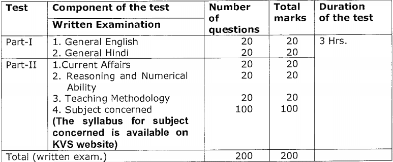 KVS For the post the PGTs Exam Pattern
