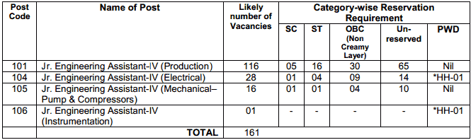 Vacancies in IOCL Gujarat Refinery Recruitment 2016