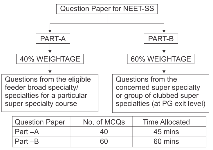 NEET SS Exam Question Pattern 2019